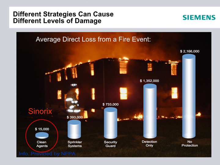 Fire Protection Services | Sinorix6